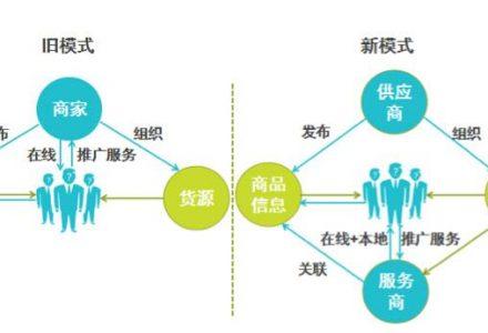 新零售的商业模式创新-安康市好又多商贸有限公司